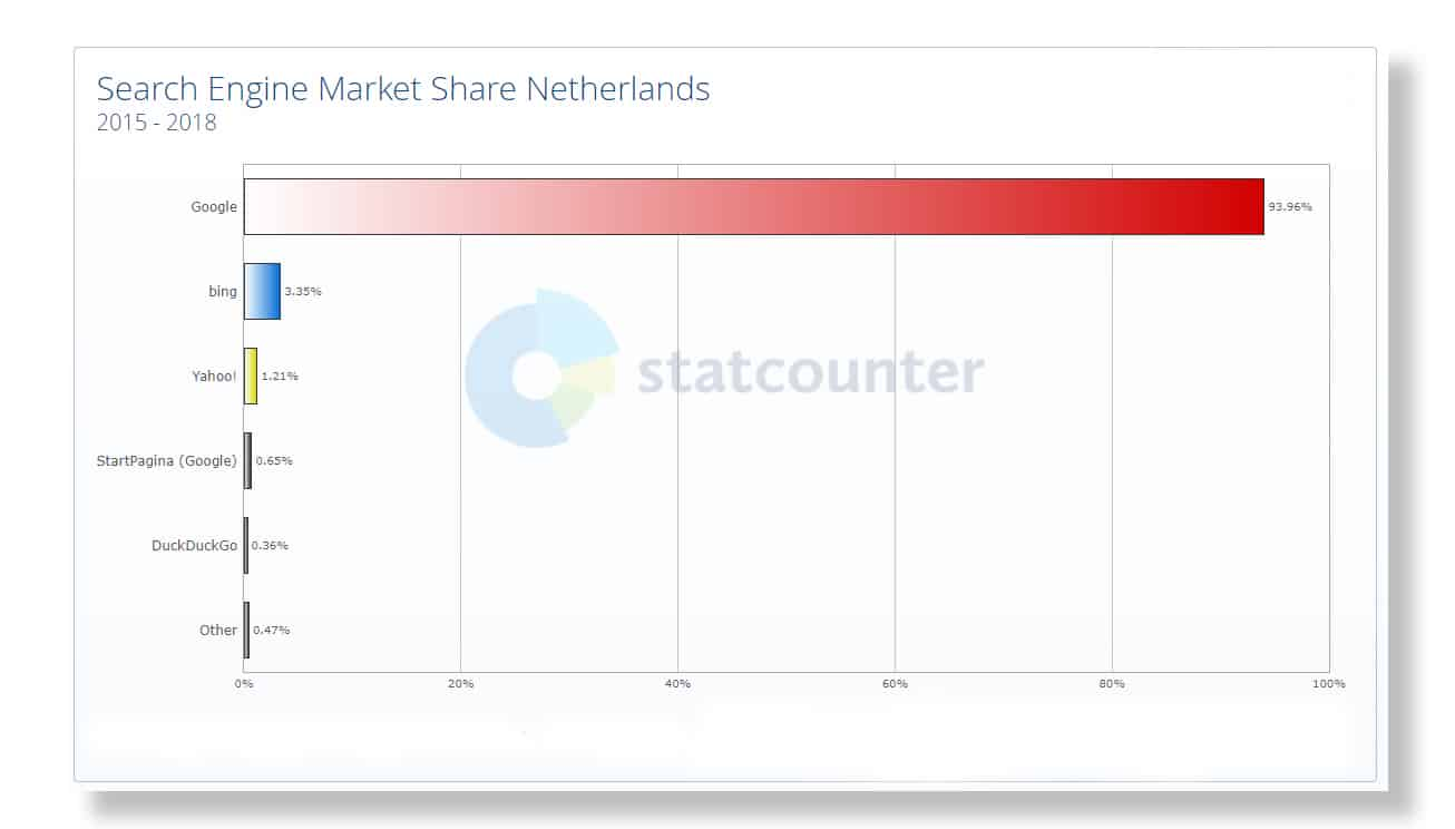 Google vs Bing: grafiek van zoekmachinegebruik in Nederland