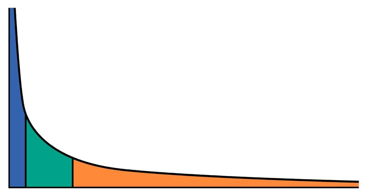 Long tail zoekwoorden vs fat head en chunky middle