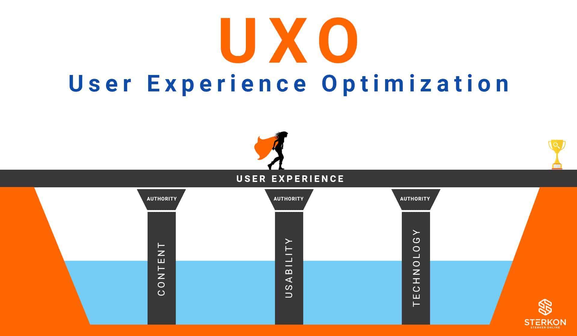 Het UXO model als alternatief op het traditionele SEO model