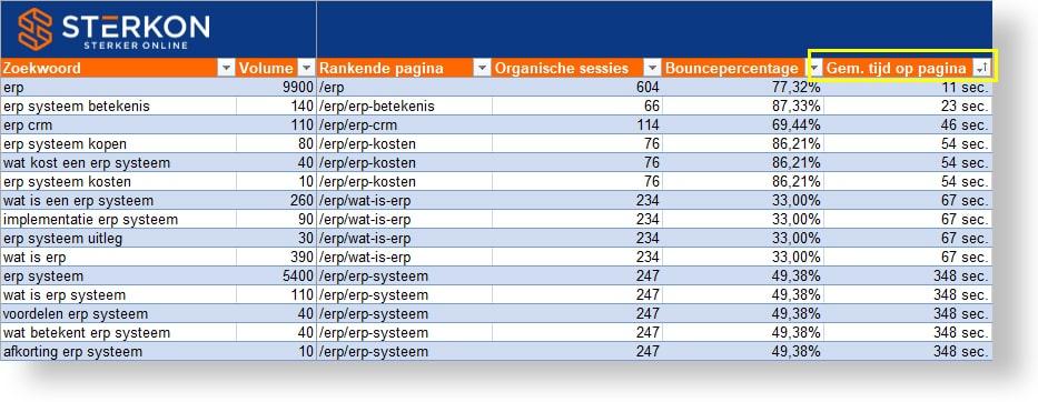 Zoekwoorden analyse waarbij rankende pagina's met een te lage gemiddelde tijd op pagina worden geïsoleerd