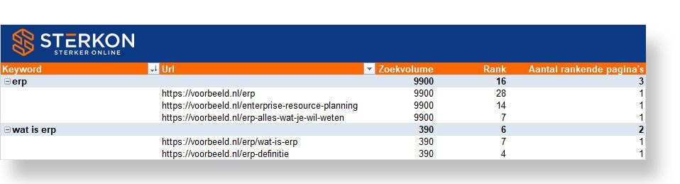 Zoekwoord kannibalisatie analyse met een Excel draaitabel