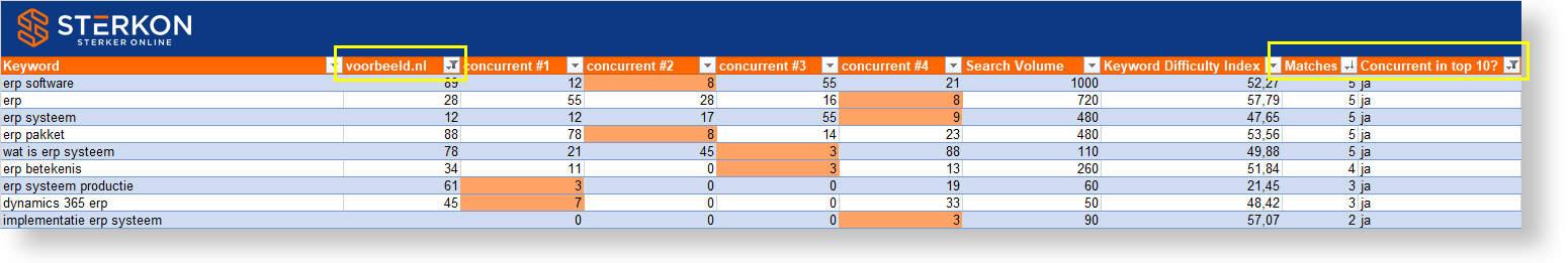 Afbeelding van de zoekwoorden concurrentie analyse in Excel